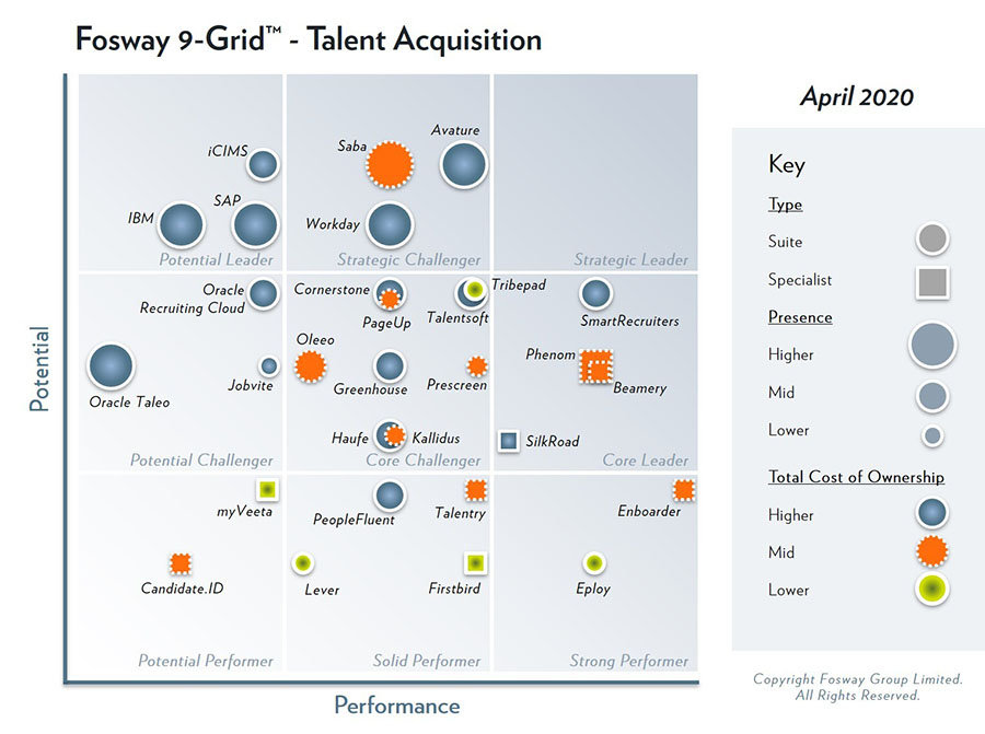 2020-Fosway-9-Grid-Talent-Acquistion_Lge-1-1
