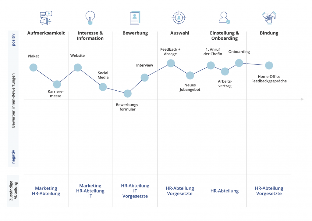 Touchpoint-Map Candidate Journey