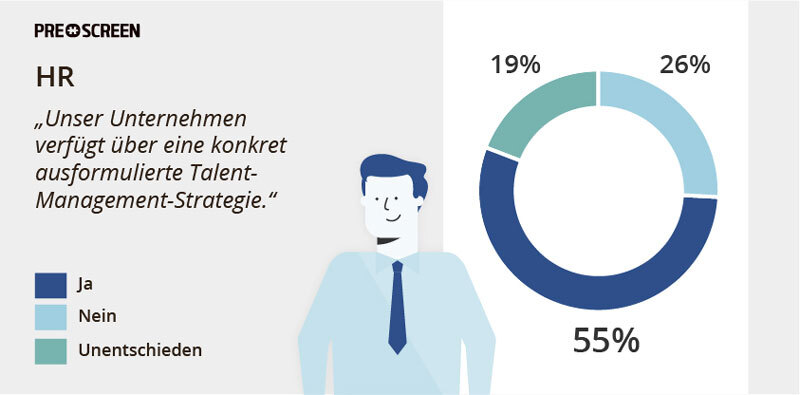 Unternehmen mit Talent-Management-Strategie